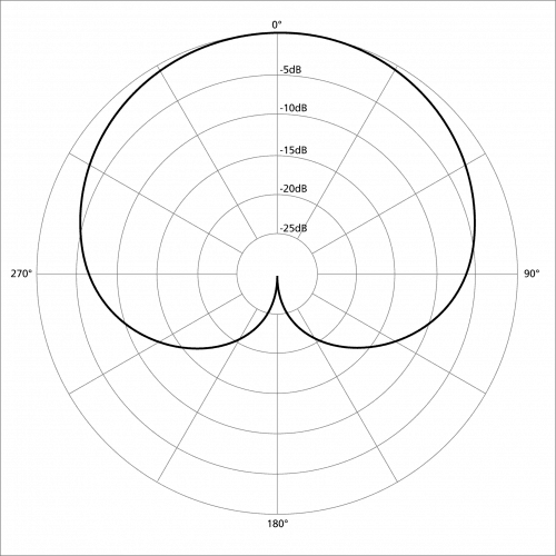 best rapping microphones cardioid polar pattern
