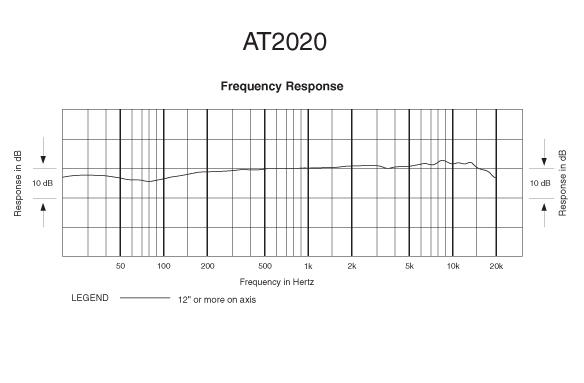 at2020 vs at2035 frequency response