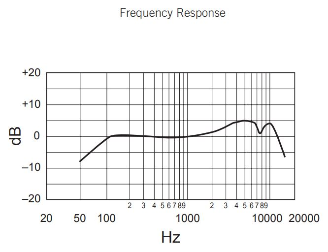 sm57 vs sm58 frequency response